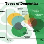 A New Paradigm for Alzheimer's and Dementia Care