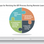 How analytics can revolutionize the IEP and special education